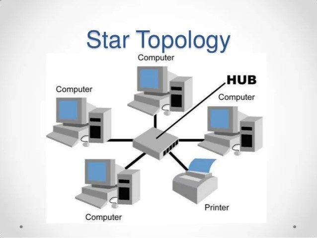 advantages and disadvantages of star topology diagram club cart golf wiring network topology.ppt