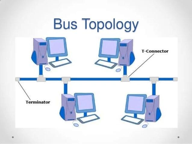 Network topologyppt