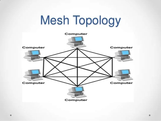 Controller Area Network Wiring Diagram Network Topology Ppt