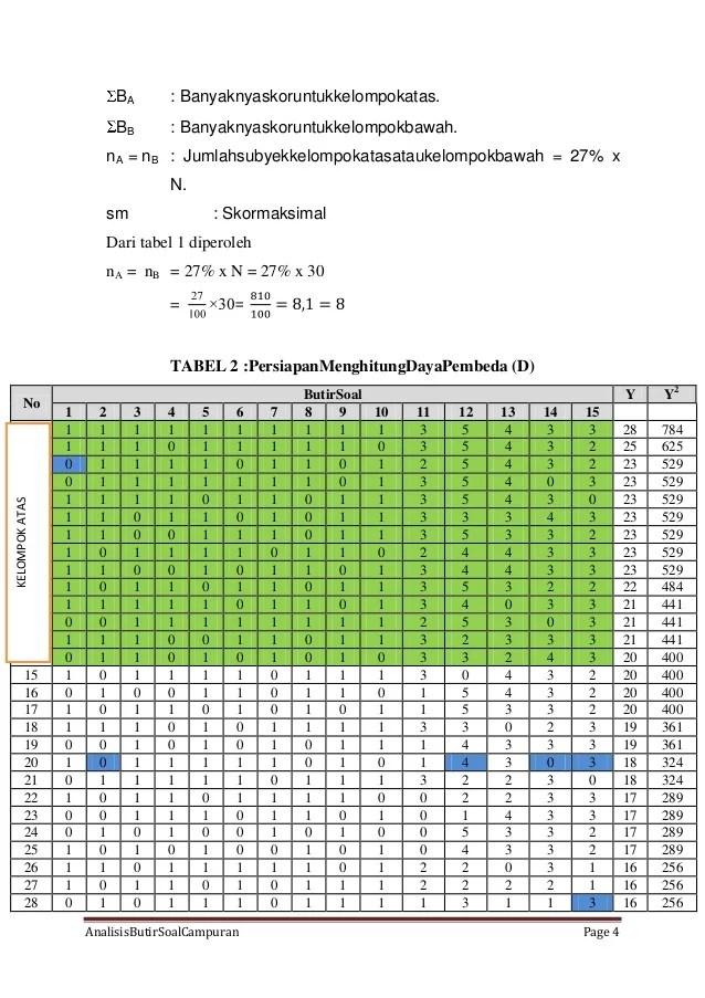 Analisis Soal Uraian : analisis, uraian, Analisis, Butir, Uraian