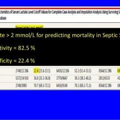 Sofa Score Icu Mortality Light Grey Cushion Ideas New Definition Of Sepsis... Sepsis 3