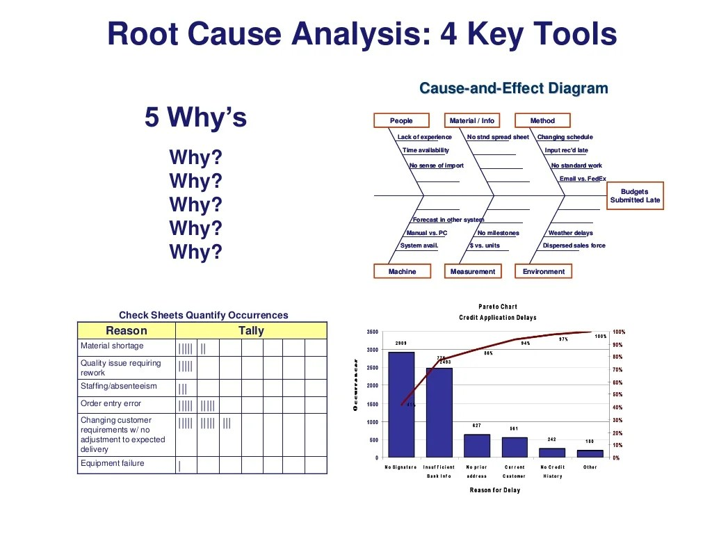 lean six sigma cause and effect diagram template jeep wrangler wiring stereo root analysis 4 key