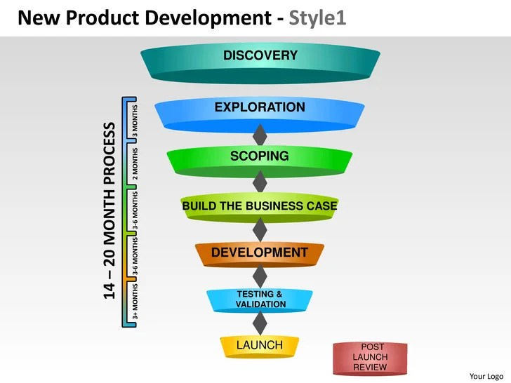 For project or product manager building tangible products, comprehensive template for planning, execution,. New Product Development Strategy 1 Powerpoint Presentation Templates