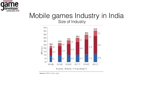 Can Mobile Games Make Money In India Ngdc 2015