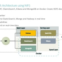 Jvm Architecture Diagram 2016 Nissan Sentra Speaker Wiring Real-time Data Flows With Apache Nifi