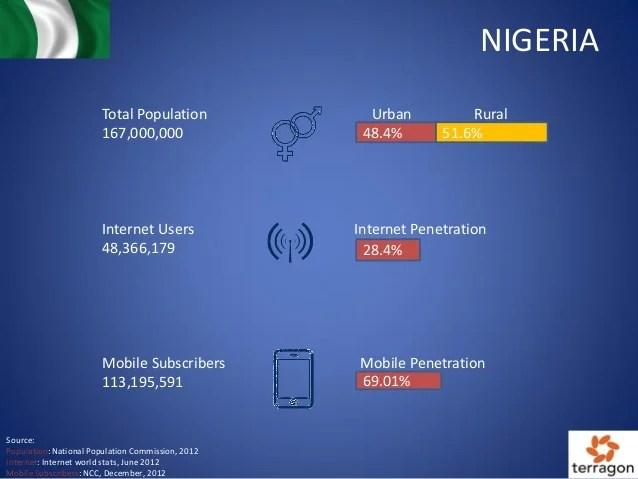 Nigeria State Of Digital Media