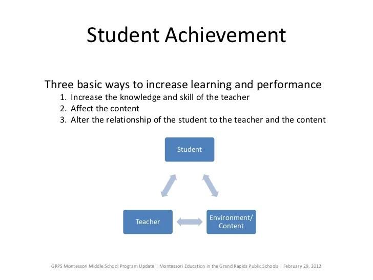 GRPS Montessori Middle School Program Update
