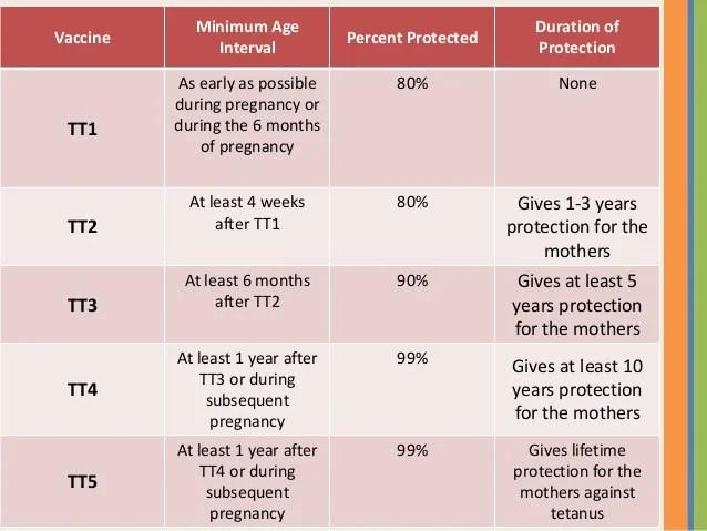 Vaccine also doh national immunization program rh slideshare