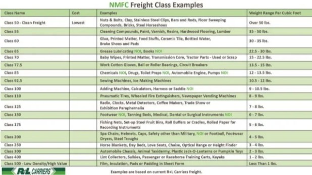 National Motor Freight Classification Table And Rate
