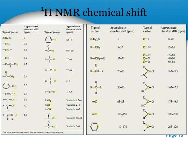 Powerpoint templates page  nmr chemical shift also spectroscopy rh slideshare