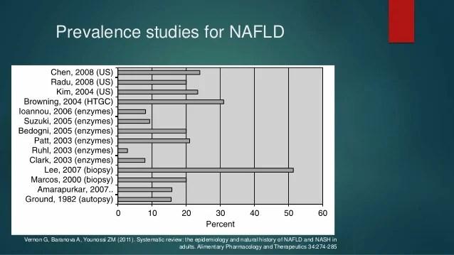 Non alcoholic fatty liver diseaseNAFLD