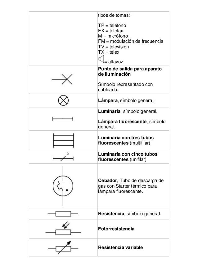 Normas y simbolos de controles electricos 1