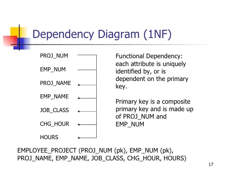 functional dependency diagram 7 pole wiring trailer normlaization 1nf