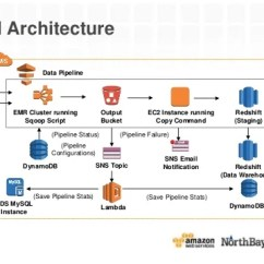 Sql Server Architecture Diagram With Explanation Warehouse Process Flow Develop A Custom Data Solution Northbay
