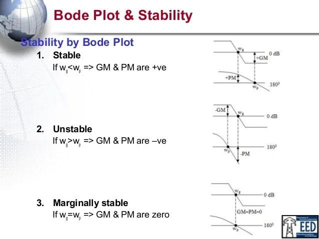 bode_plot By DEV