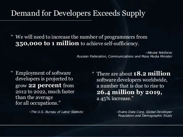 Image result for 18.2 million software developers worldwide, a number that is due to rise to 26.4 million by 2019.