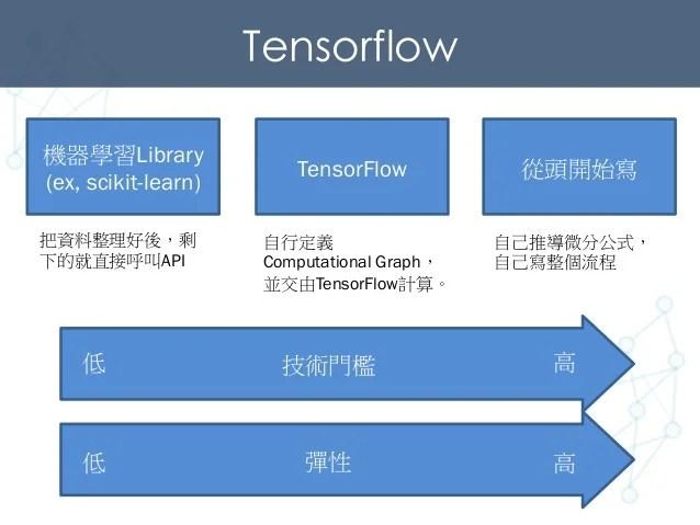 TensorFlow 深度學習講座