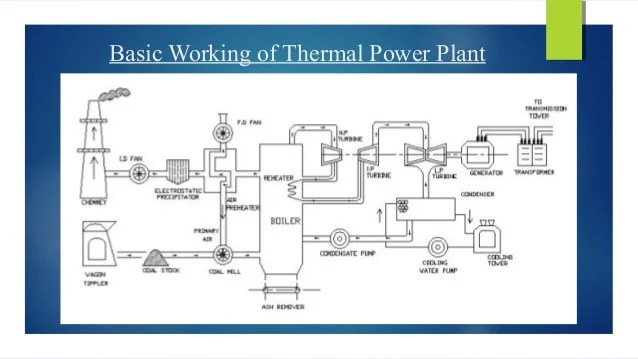 Gas Layout Power Plant Turbine