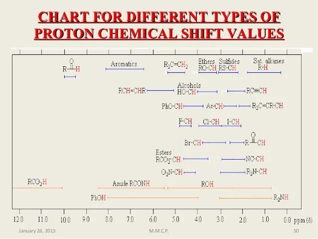 Chart for different types of proton chemical shift also nuclear magnetic resonance nmr rh slideshare