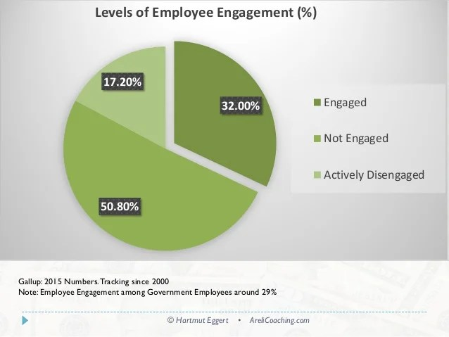 also employee engagement chart your course to an energized workforce rh slideshare