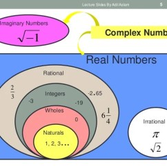 Venn Diagram For Real Number System 2002 Subaru Impreza Stereo Wiring Numbers And Its Types In Mathematics