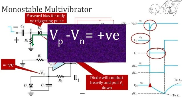 Waveforms For The Bistable Multivibrator Operational Amplifier Circuit