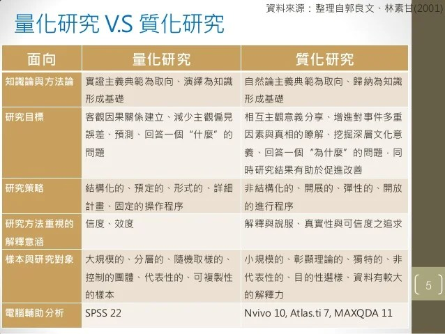 質性研究軟體Nvivo10實作-三星統計陳群典顧問-20131123版