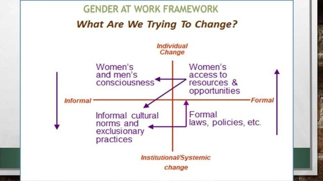 Gender At Work Framework - To Whom It May Concern Letter