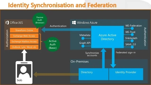 sso architecture diagram 3 phase ups wiring circuit office 365 and cloud identity – what does it mean for me?