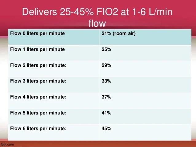 Oxymizer Pendant Liter Flow Chart