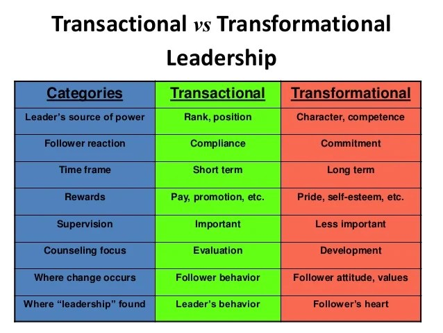 transformational leadership on world health care essay Transformational leadership is defined as a leadership approach that causes change in individuals and social systems in its ideal form, it creates valuable and positive change in the followers with the end goal of developing.