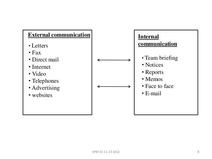 external communication internal  letters also in an organization rh slideshare