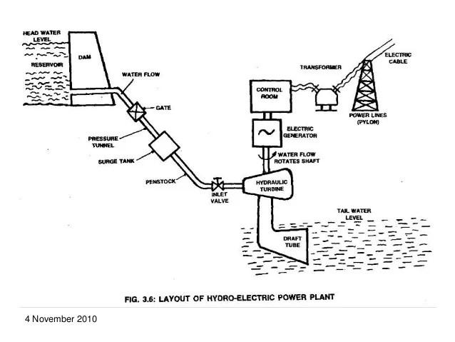 tidal power plant layout diagram