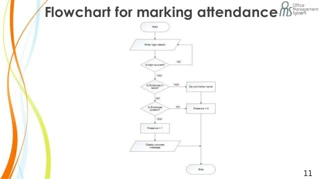 Flowchart for marking attendance also office management system rh slideshare