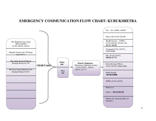 Emergency communication flow chart also offsiteemergancyplan rh slideshare
