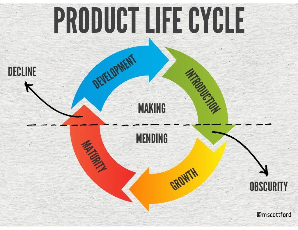 Mscottford Product Life Cycle Introduction