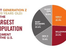 Engaging and Cultivating Millennials & Gen Z