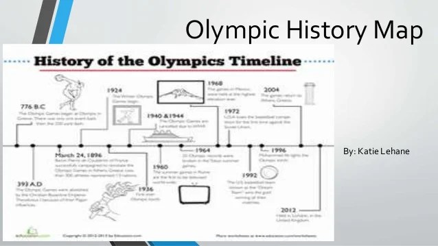 Olympic History Map