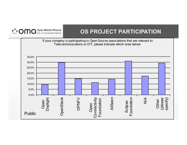 OS PROJECT PARTICIPATION OMA Confidential | Copyright © 2015 Open Mobile Alliance Ltd. All rights reserved. 0.0% 5.0% 10.0...