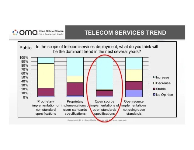 TELECOM SERVICES TREND Copyright © 2016 Open Mobile Alliance Ltd. All rights reserved. 0% 10% 20% 30% 40% 50% 60% 70% 80% ...