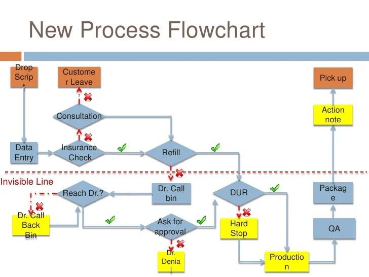 new process flowchart also cvs case rh slideshare