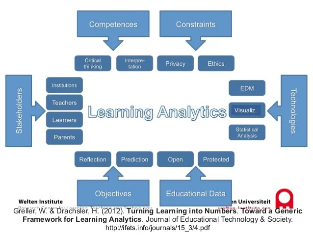 `` ` 16 Greller, W. & Drachsler, H. (2012). Turning Learning into Numbers. Toward a Generic Framework for Learning Analyti...
