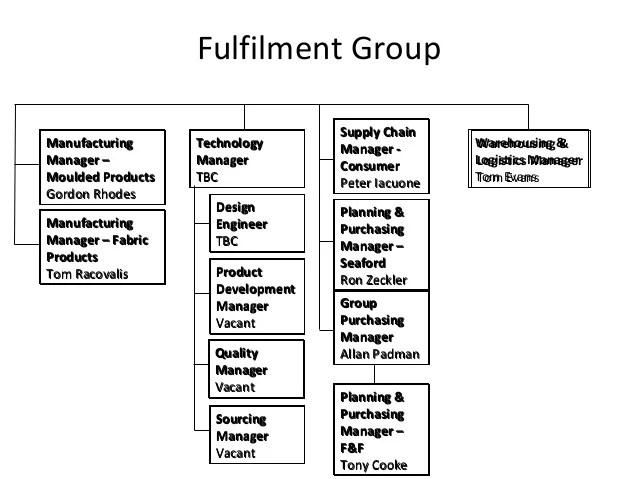 Manufacturingmanufacturing warehousing  logistics technologytechnology supply chain fulfilment group also one nylex org chart rh slideshare