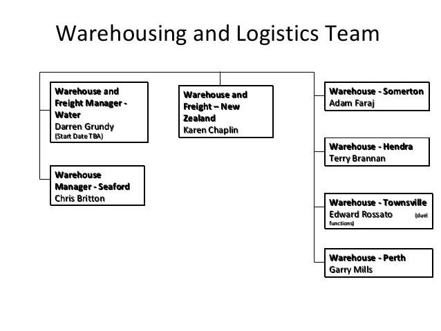 warehousing and logistics team warehouse also one nylex org chart fulfilment rh slideshare