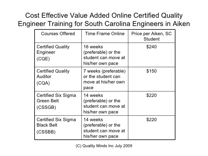 Certified Quality Engineer Training Aiken SCSix Sigma Training onlin