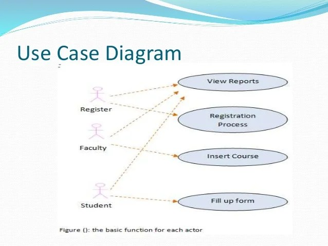 course registration activity diagram multiple light wiring online system development software engineering pr 28