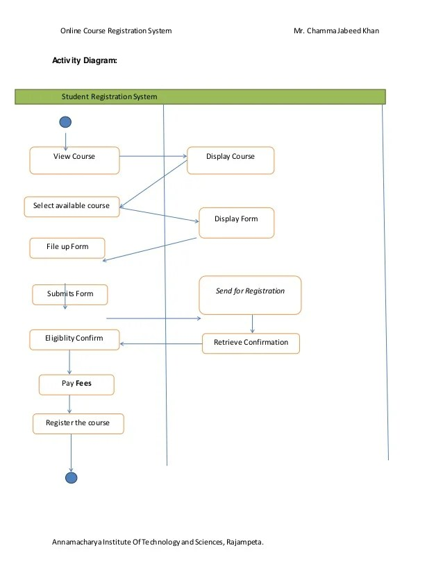 course registration activity diagram cb400 four wiring online reservation system registrar 17