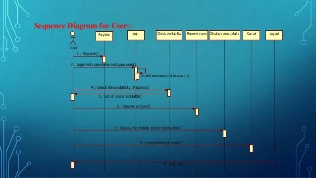 sequence diagram for hotel reservation system deer skeleton ppt online management