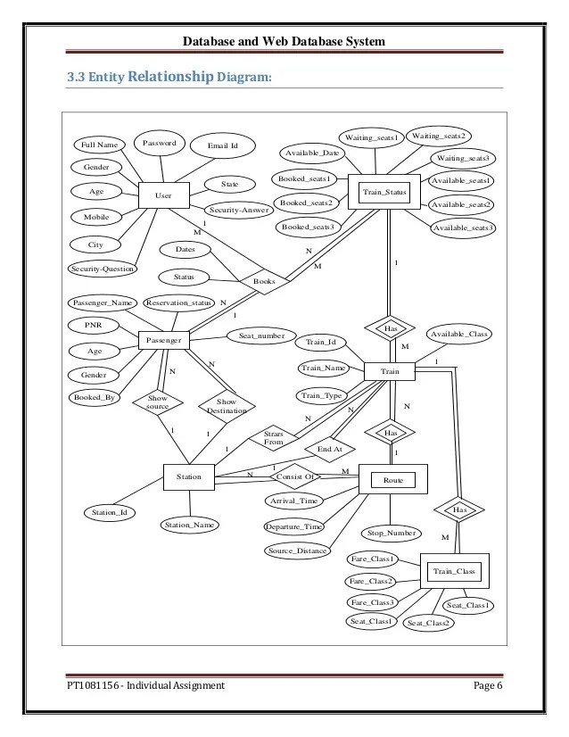 Er Diagram For Railway Reservation System Pdf