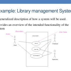 State Transition Diagram Example Library Management System Compustar Wiring Ooad Unit 1 Introduction